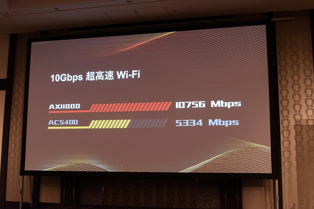 全周波数帯の合計速度は10756Mbpsで、従来の11ac対応ハイエンドモデル「Archer C5400」のおよそ2倍
