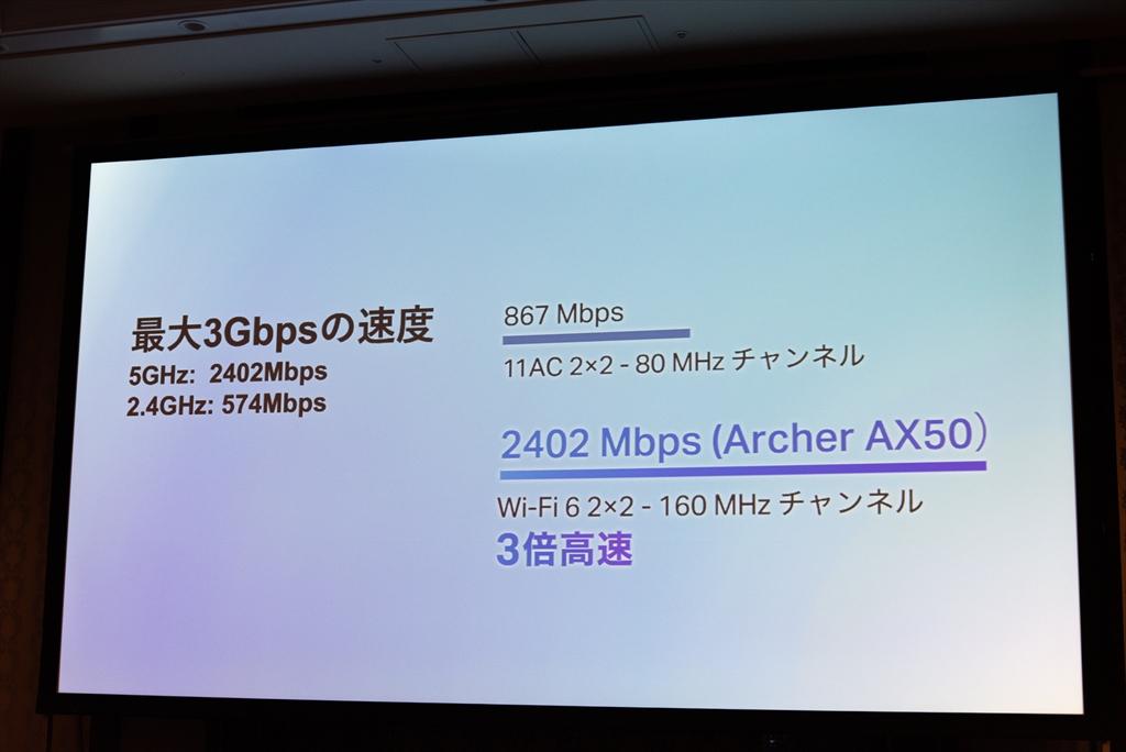 5GHz帯の最大通信速度は2402MHz。2×2の11acルーターよりも3倍高速な通信が可能としている