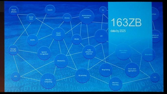 複雑にからみあい進化するテクノロジーに共通するのが「データ」