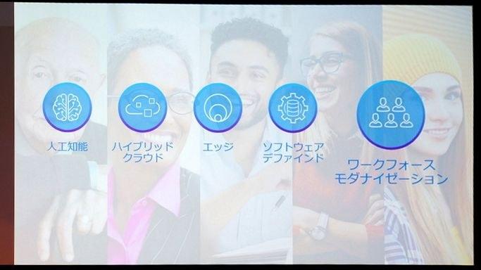 5つの技術要素「人工知能」「ハイブリッドクラウド」「エッジ」「ソフトウェアデファインド」「ワークフォースモダナイゼーション」