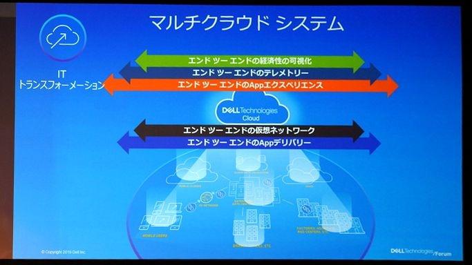 Dell Technologies Cloudでハイブリッドクラウドの一貫して運用