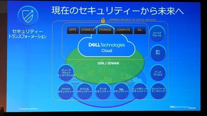 Dell Technologies Cloudでセキュリティトランスフォーメーション