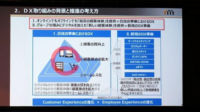 既存の百貨店事業のDXと、新規のDX事業の2種類