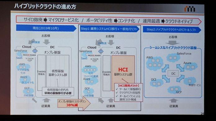 Dell Technologiesのインフラとコンサルティングによる基幹システムのHCI移行