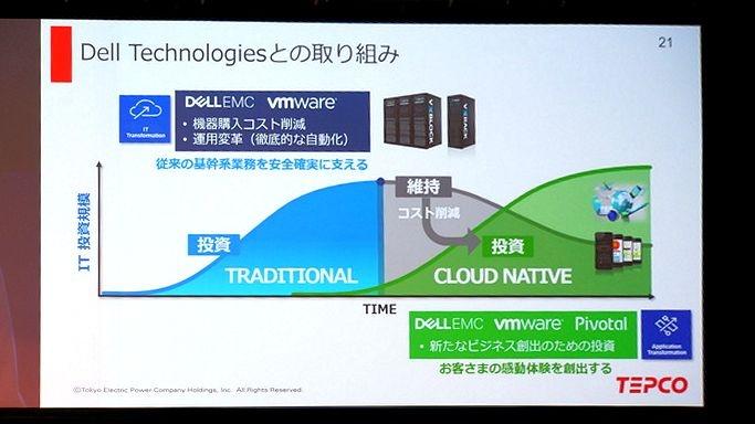 Dell TechnologiesのHCIとソフトウェアデファインド技術によってコストを劇的に削減