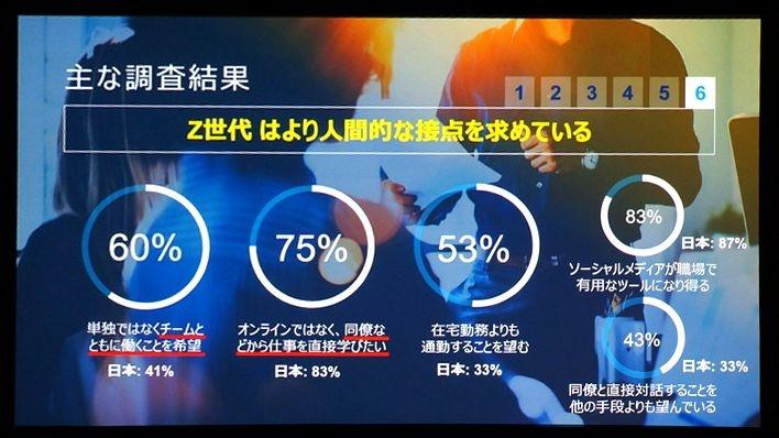 Z世代についての調査結果