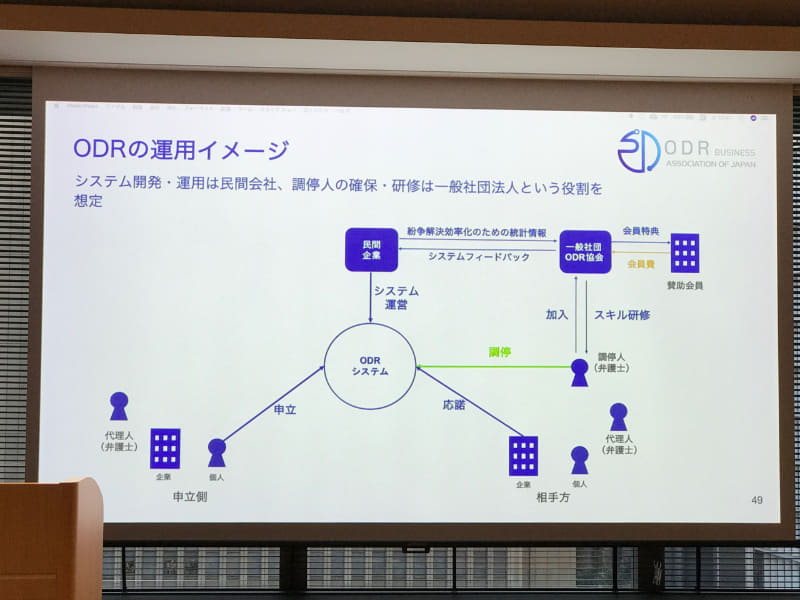 ODR事業者協会が想定するODR運用のイメージ