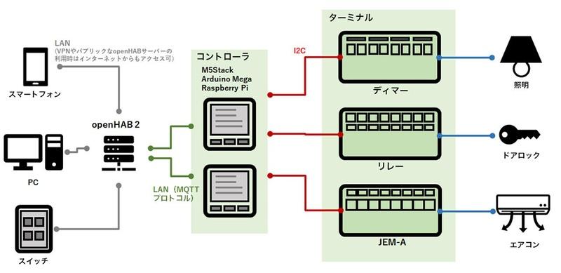 「CL-SYSTEM」の概念図