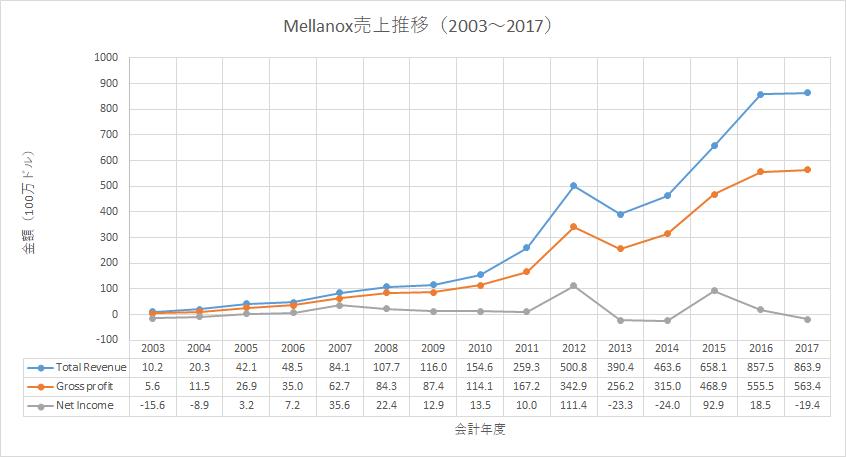 2003~2017年のMellanox売上推移