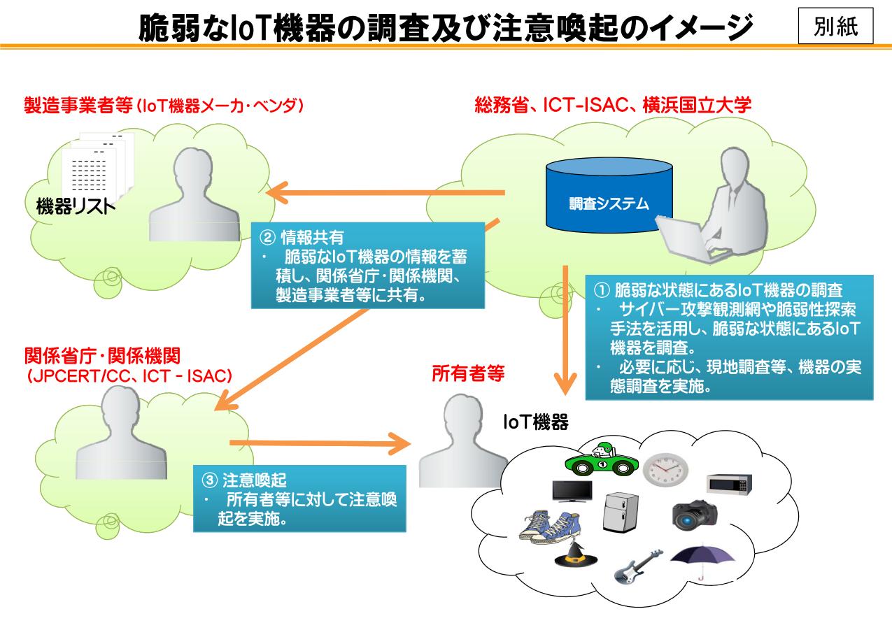 横浜国立大学では、総務省や一般社団法人ICT-ISACとも連携して、IoT機器の実態調査などを手掛けた実績もある