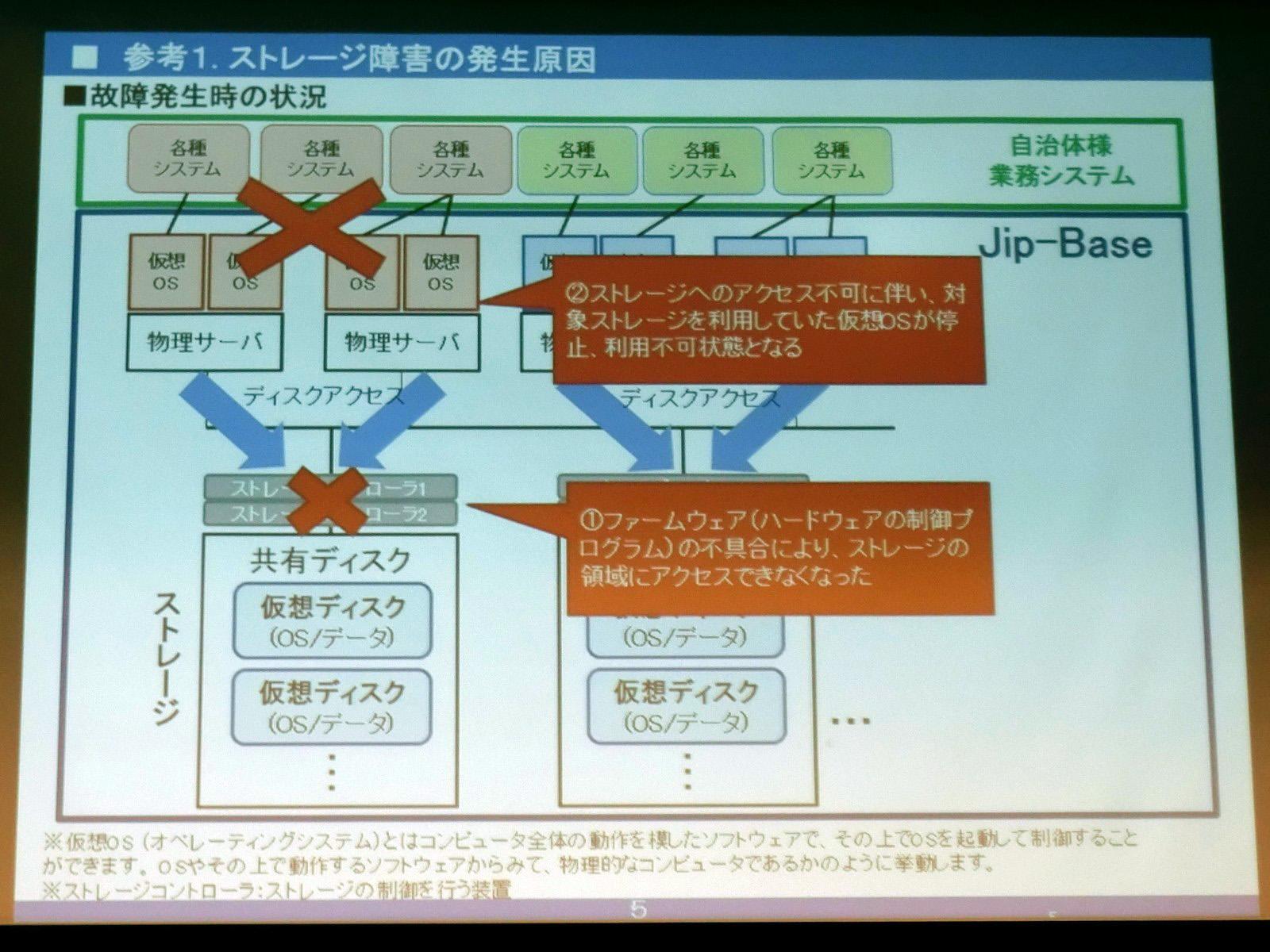 Jip-Baseの共通ストレージがファームウェアのトラブルにより、LUN(論理領域)がオフラインになった