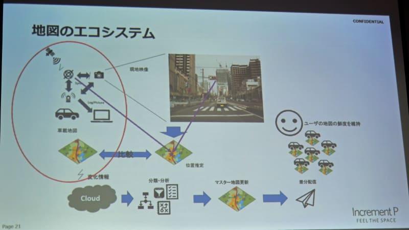 インクリメントPが目指す地図作製のエコシステム