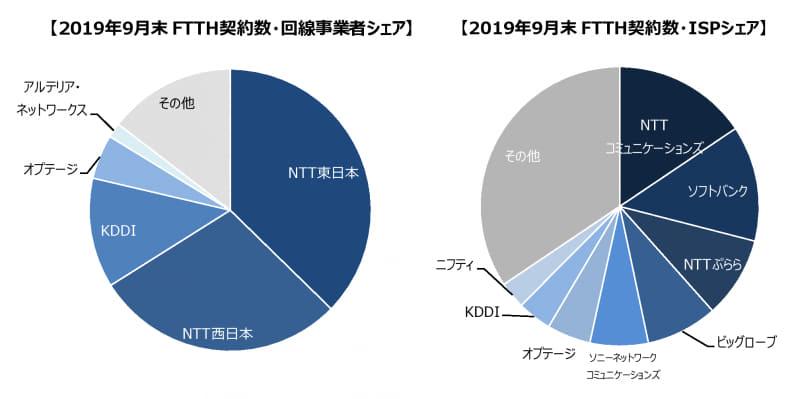 2019年9月末現在のFTTH契約数・回線事業者シェア(左)と、FTTH契約数・ISPシェア(右)