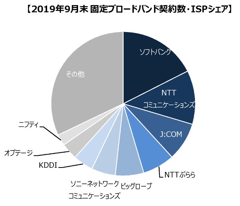2019年9月末固定ブロードバンド契約数・ISPシェア