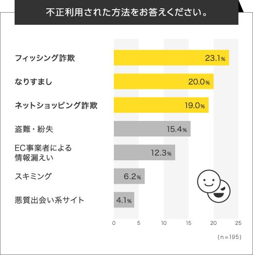 フィッシング詐欺による不正利用の被害が最も多かった(出典:三井住友カード株式会社)