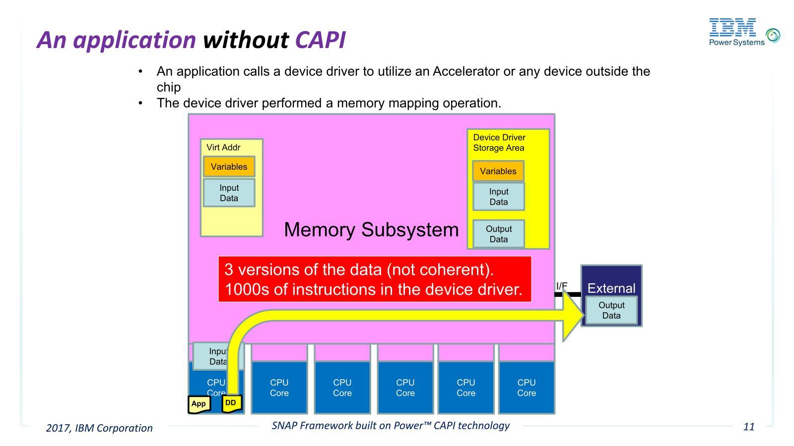 アプリケーションからは、まずデバイスドライバー経由で外部デバイス(GPU/FPGA)のメモリがマッピングされているアドレスを取得し、そこへメモリコピーを行う必要がある。この処理のうちデバイスドライバーだけでおよそ1000命令を消費する