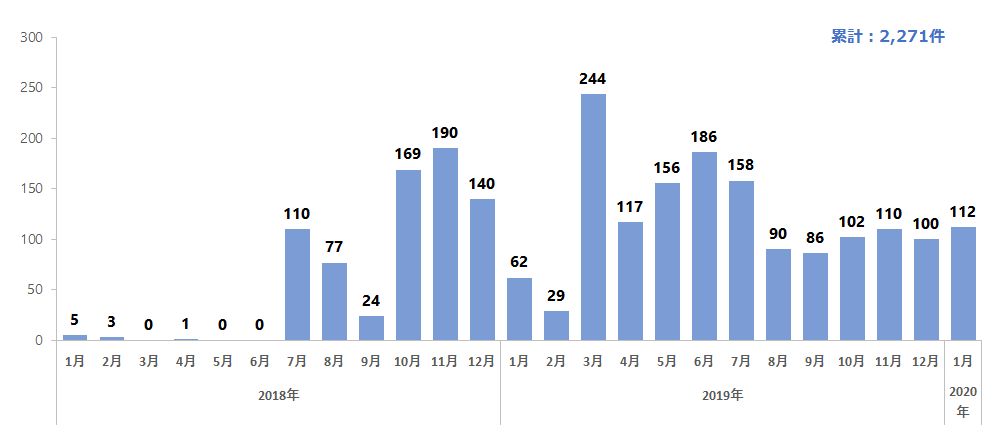 宅配便業者をかたる偽SMSに関する相談件数の推移