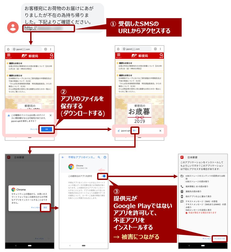 アプリインストール時の画面遷移例(日本郵便を装ったケース)