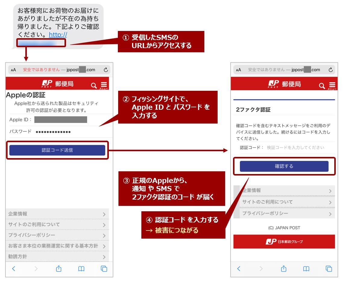 フィッシングサイトへのアクセス時の画面遷移例<日本郵便を装っているケース