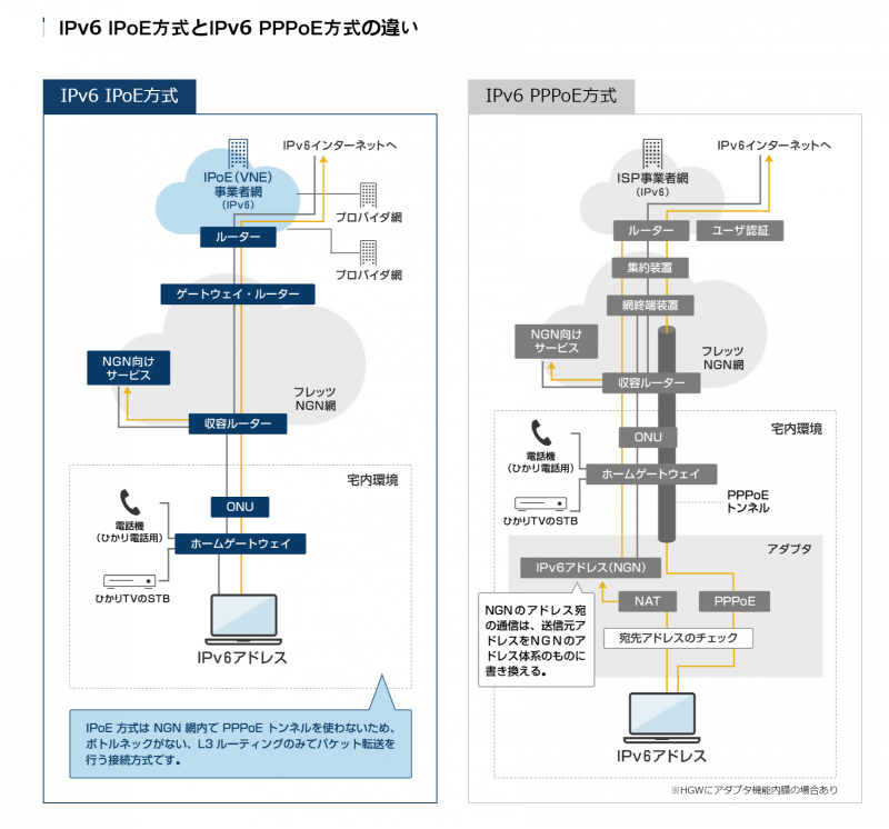 """<a href=""""https://ipoe-c.jp/"""" class=""""strong bn"""" target=""""_blank"""">NGN IPoE協議会</a>より「IPv6 IPoE方式とIPv6 PPPoE方式の違い」。IPoEとPPPoEでは、用いられている技術や必要なネットワーク機器は異なる"""