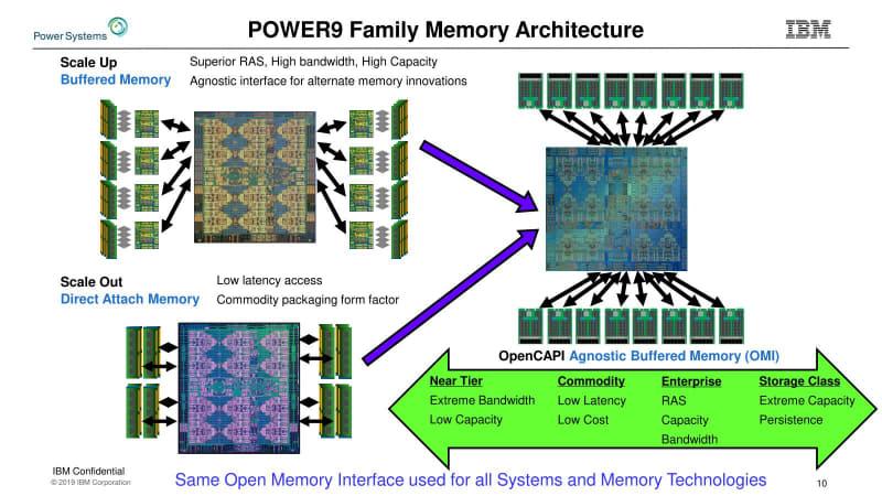 """基本は間にバッファを挟むかたちだが、いわゆるバッファメモリというより、かつてのFB-DIMMに限りなく近い。出典はHotChips 31における""""<a href=""""https://www.hotchips.org/hc31/HC31_1.3_IBM.v12.pdf"""" class=""""strong bn"""" target=""""_blank"""">IBM's Next Generation POWER Processor</a>""""(PDF)"""