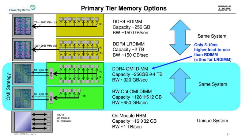 複数のDIMMをディジーチェーン式に1本のチャネルへ接続できたFB-DIMMとの最大の違いは、リピーターの構造とはなっていない点だ