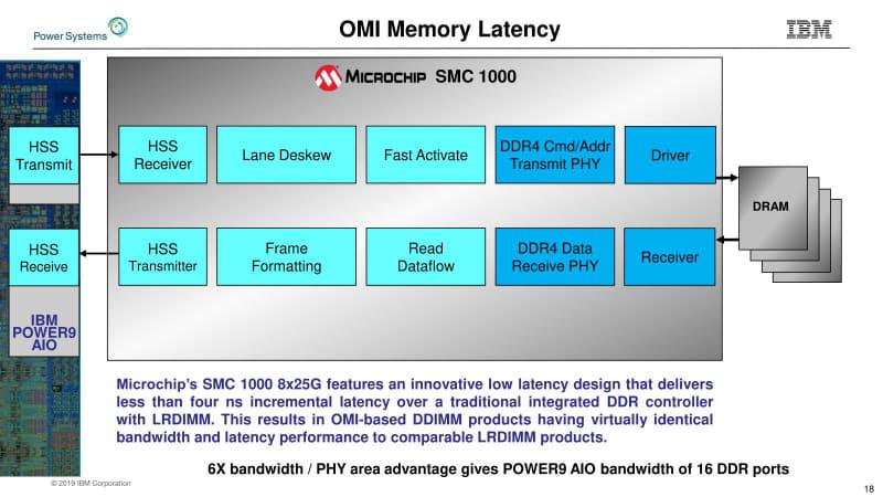 ロゴからも分かるように、このバッファチップはMicrochip(がかつて買収したMicrosemiの部隊)が開発を手掛けている。オープンという割に提供ベンダーが今のところMicrochipしかないのは、POWER9専用という限られたマーケットによるものだろう