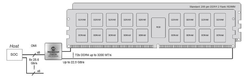 """このケースでは、「SMC 1000」コントローラーはマザーボード側に搭載される格好になる。出典は<a href=""""https://www.microsemi.com/product-directory/memory-solutions/5551-smart-memory-controller-1000#applications"""" class=""""strong bn"""" target=""""_blank"""">MicrochipのSMC 1000 8x25Gのアプリケーションノート</a>"""