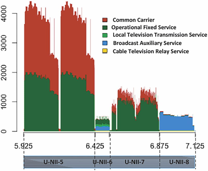 """「<a href=""""https://docs.fcc.gov/public/attachments/FCC-18-147A1_Rcd.pdf"""" class=""""strong bn"""" target=""""_blank"""">FCC Proposes More Spectrum for Unlicensed Use</a>」(PDF)のFigure 1を抜粋。この周波数帯をU-NII-5~U-NII-8の4つに分けていることが分かる"""