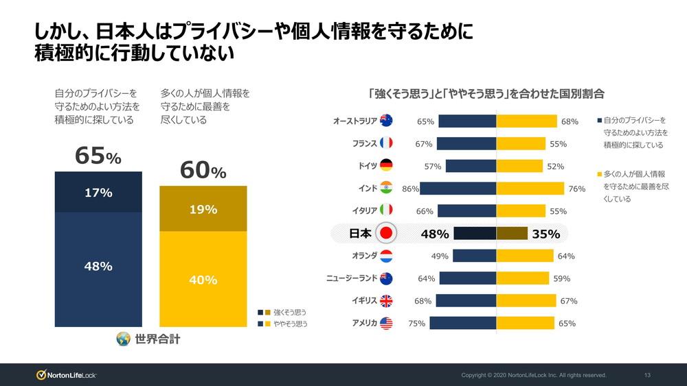 日本では個人情報を保護するために「良い方法を積極的に探している」との回答が48%で10カ国中最下位に