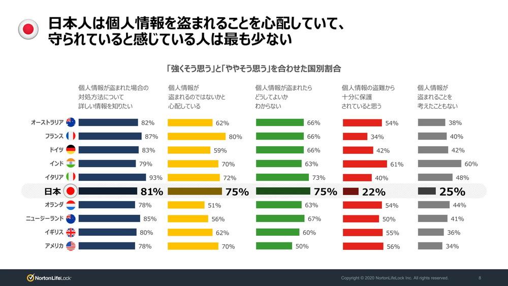 「個人情報の盗難から十分に保護されている」という回答は日本では22%で10カ国中最も低い結果となった