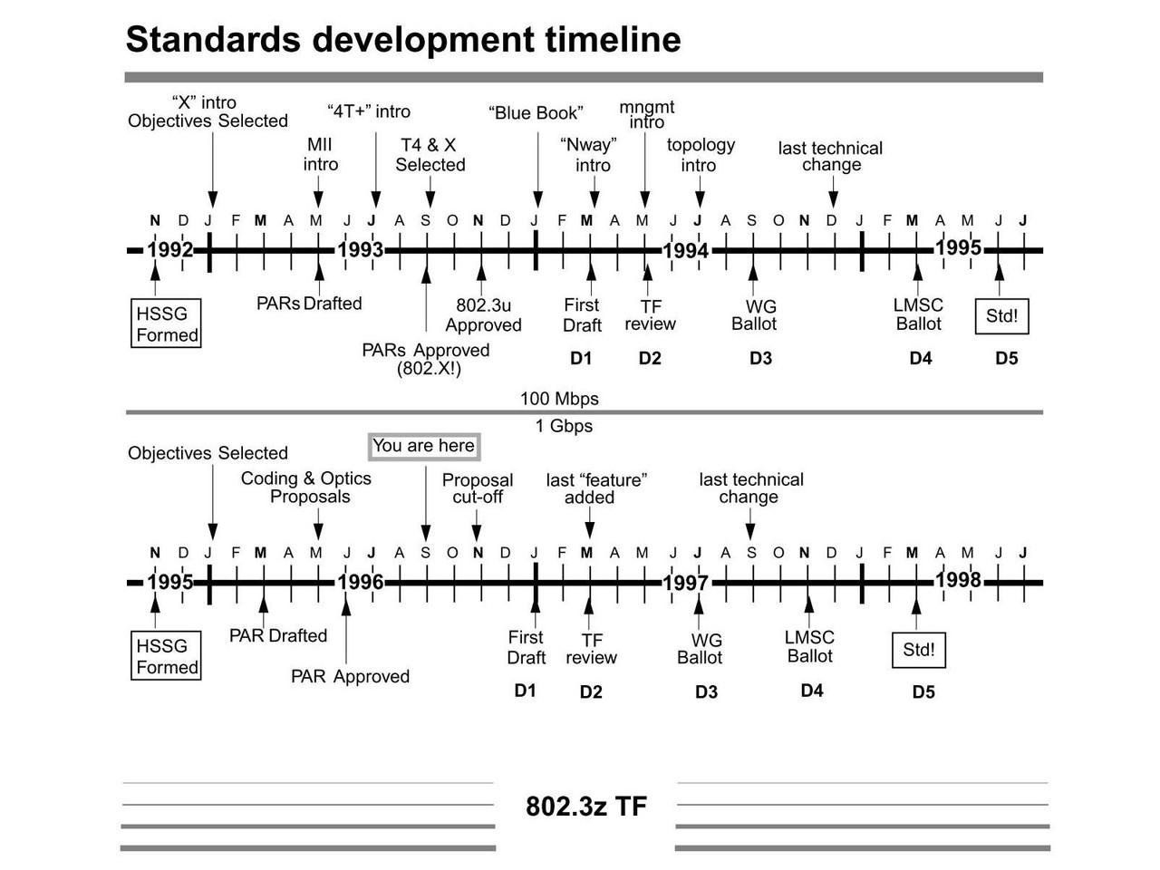 実際は1998年6月25日に、「IEEE 802.3z」がIEEE-SA Standards Boardで承認されたので、ここから4カ月ほど遅れはあるものの、ほぼスケジュールに近い日程で進展した