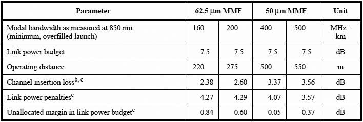 """多分この当時は50μm MMFに400MHz・kmのファイバーが流通していたのだろう。出典は「<a href=""""https://standards.ieee.org/standard/802_3-2018.html"""" class=""""strong bn"""" target=""""_blank"""">IEEE 802.3-2018</a>」のTable 38-5"""