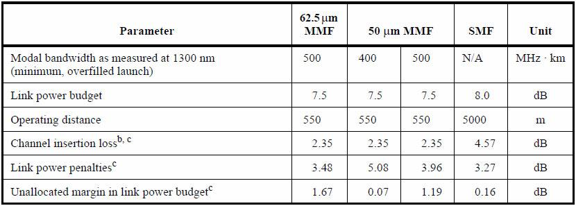 SMFに関しては、Specificationでは1310nmで0.5dB/kmと規定されており、そのままではOS1/OS1a/OS2とマッチしない(「IEEE 802.3-2018」のTable38-12)。ただ、現実問題としてOS1/OS1a/OS2のどれでも利用可能というかたちだ。出典は「IEEE 802.3-2018」のTable 38-9