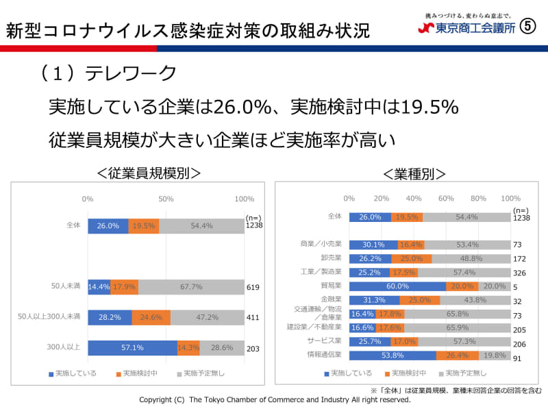 "「<a href=""https://www.tokyo-cci.or.jp/page.jsp?id=1021764"" class=""strong b"">新型コロナウイルス感染症への対応に関するアンケート</a>」"