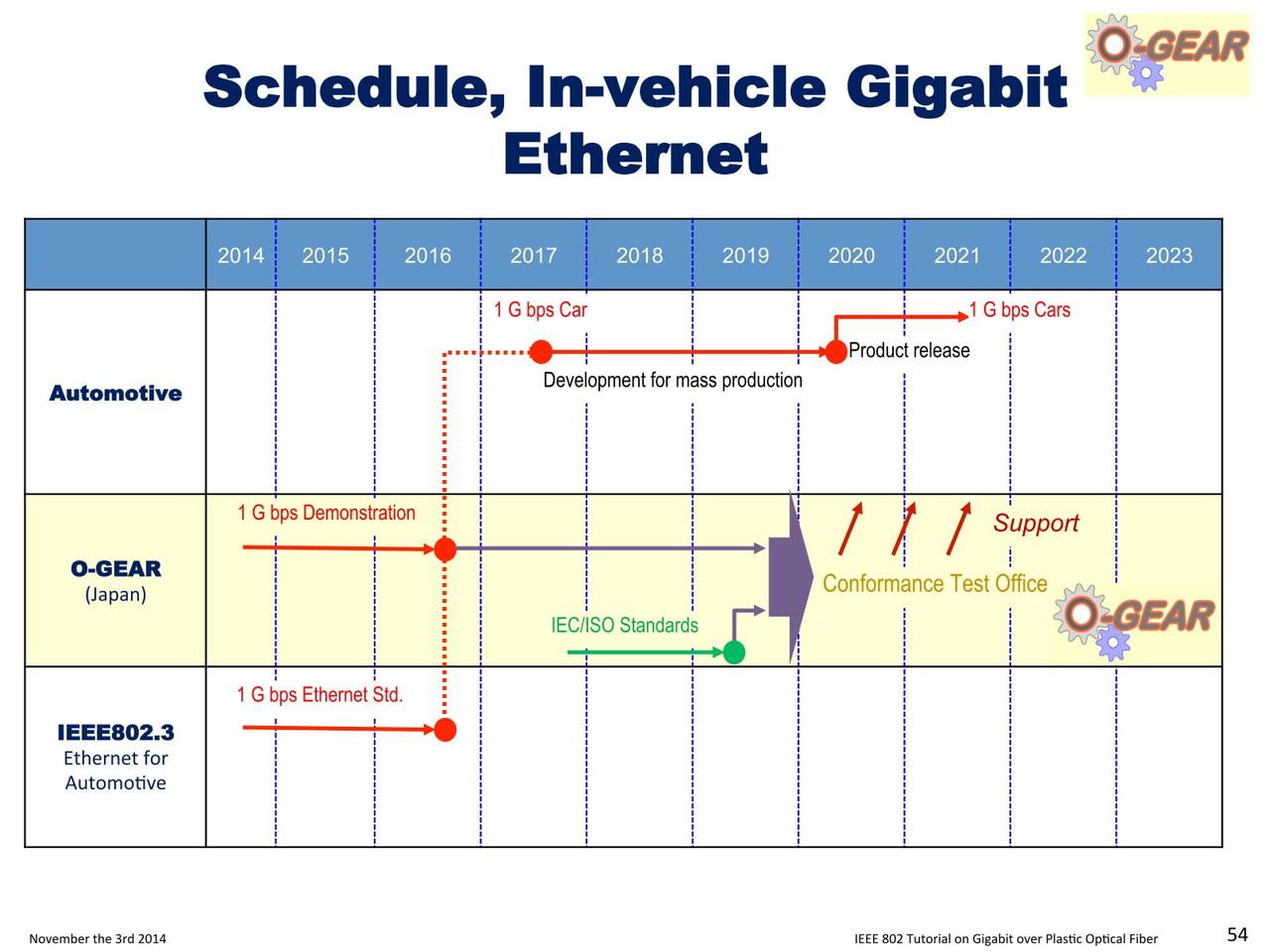 「O-GEAR」とはOptical Gigabit Ethernet for Automotive aRchitectureの略。2019年までに標準化を完了させ、2020年からは量産、これが2021年には路上を走るというタイムラインが示された