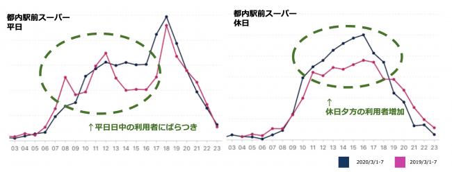 都内の駅前スーパーで来訪者数が増加(3月23日発表)