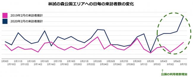 公園を訪れる人も増加(3月23日発表)