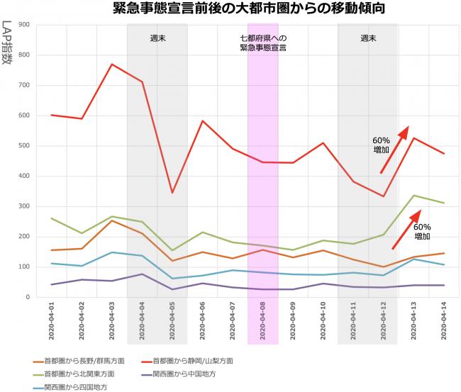 緊急事態宣言の前後の大都市圏からの移動傾向(4月22日発表)