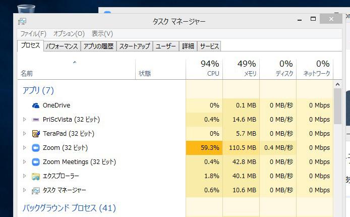 エンコード中はCPUの使用率が94%に、メモリ消費量も跳ね上がった
