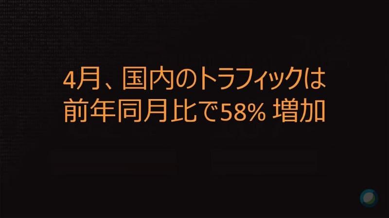 日本国内に限ると、ネットワークトラフィックは4月に、前年から58%の増と、やはり高い伸びを示している