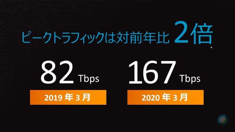 スポーツイベントのあった2019年3月との比較でも、2020年3月のピークトラフィックは2倍以上だった