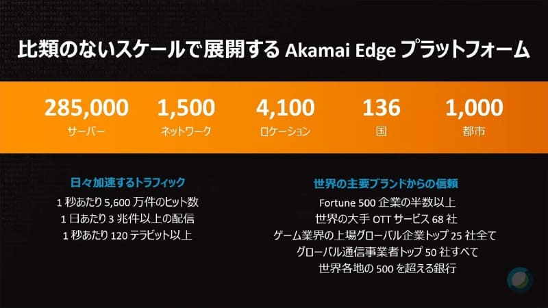 インターネット上のプレミアムトラフィックとして構築している「Akamai Edgeプラットフォーム」も年々増強。CDN(Content Delivery Network)事業だけが現在のアカマイではない