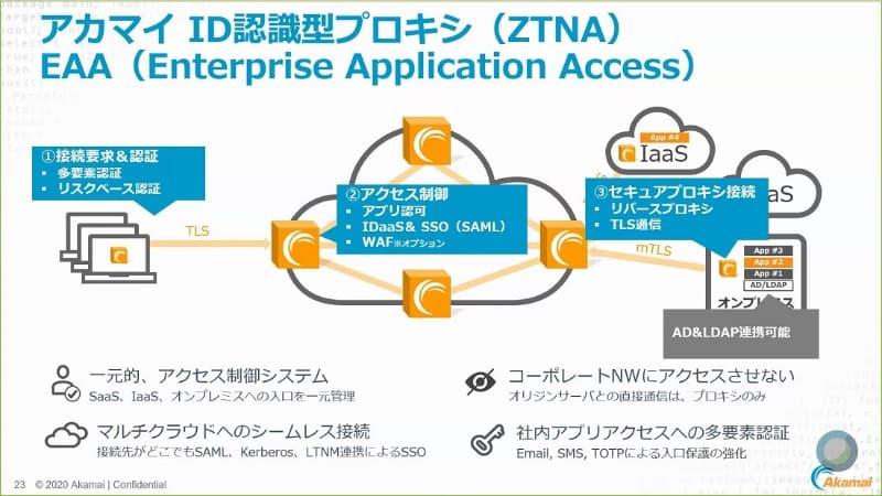 EAA(Enterprise Application Access)はAkamai Edgeサーバーを通してアクセスする