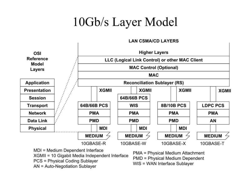 """ここでいう10GBASE-Xは、10GBASE-CX4/KX4/LX4の3つを指している。出典は3comのDavid Law氏の""""<a href=""""http://www.ieee802.org/3/hssg/public/sep06/law_01_0906.pdf"""" class=""""strong bn"""" target=""""_blank"""">Overview of 10G Ethernet Family</a>"""""""