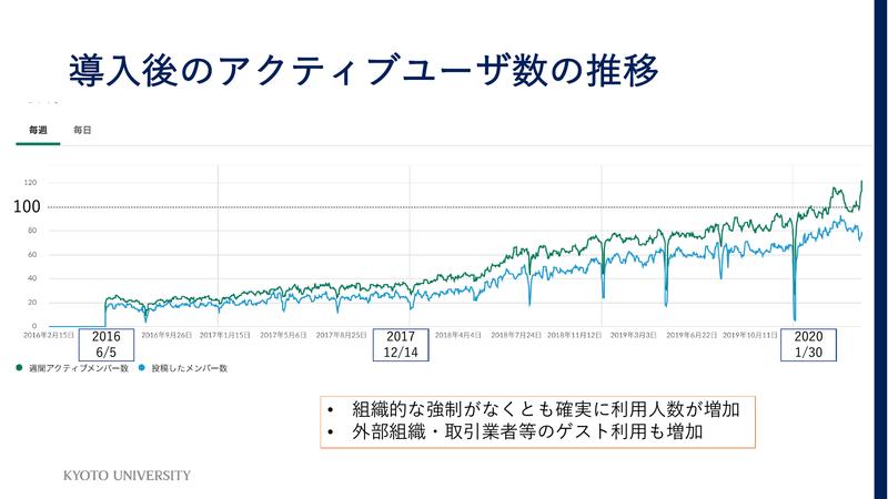 アクティブユーザー数の推移