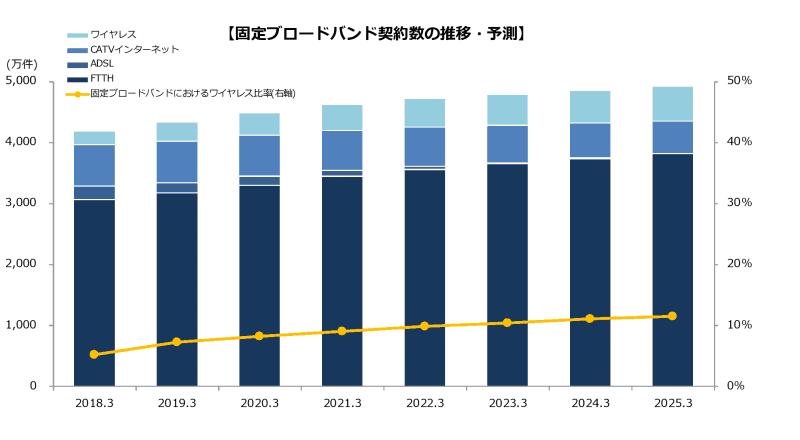 固定ブロードバンド回線の契約数の推移・予測。FTTHは年1.9%の成長。ワイヤレスは徐々に増え、2023年3月末には固定ブロードバンド回線の10%を超えると予測している
