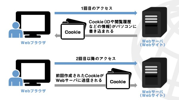 Cookieの利用イメージ