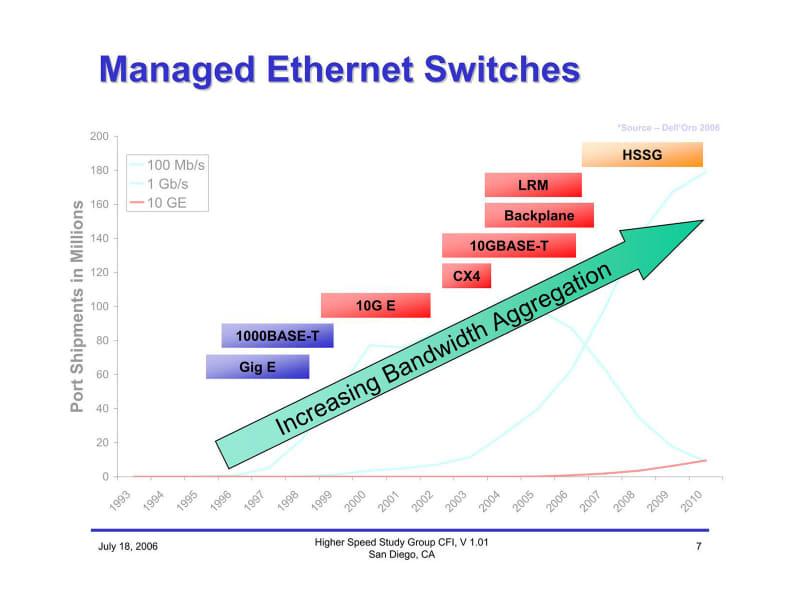 これは予測値で、実際はもう少し10Gポートの増え方は大きいが、スイッチの出荷台数が増えて嬉しいという単純な話でもない