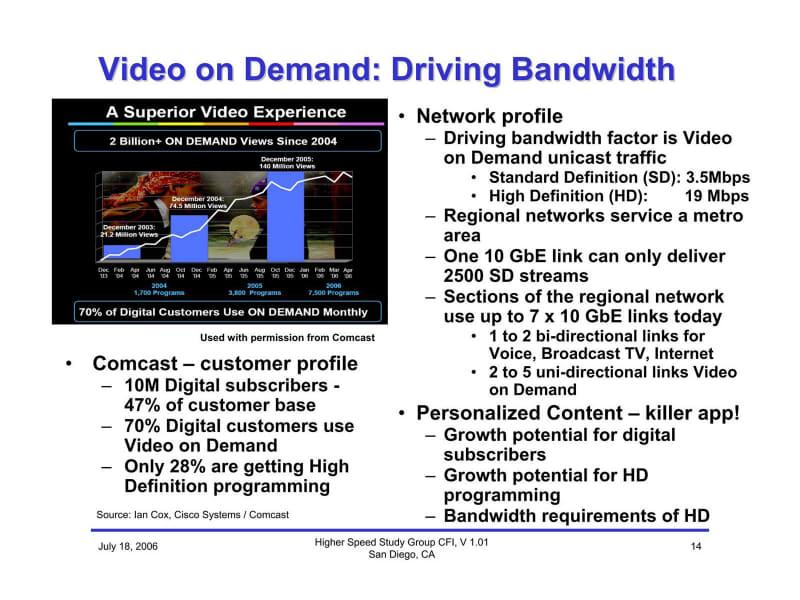 現在ではインターネットトラフィックの9割強が動画系で占められている。ビデオオンデマンドが市場を牽引するとの予測は非常に正しかったわけだ。なお、2006年の時点で、既にセクションあたり70Gbpsのリンクが必要とされていた